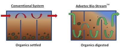 Baffled flow diagram of wastewater treatment tank