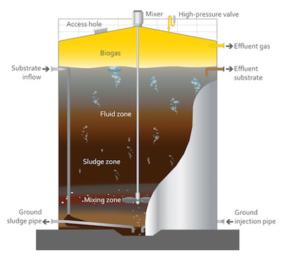 Example wet-AD digester schematic